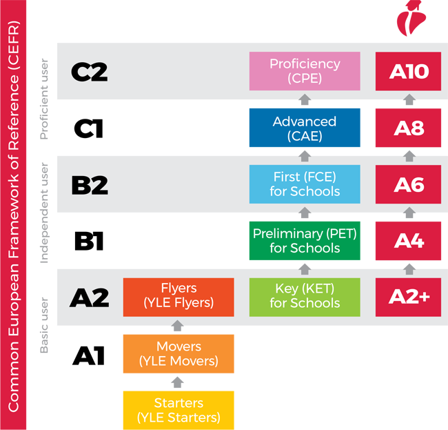 Equivalencia niveles con el marco común europeo de referencia